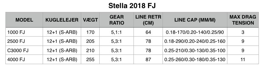 Shimano Stella FJ produkt data